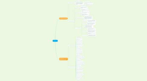 Mind Map: TITULO III