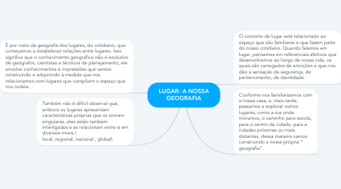 Mind Map: LUGAR: A NOSSA GEOGRAFIA