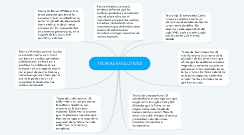 Mind Map: TEORIAS EVOLUTIVAS