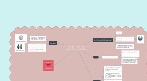 Mind Map: Principios básicos de la doctrina Social de la Iglesia.