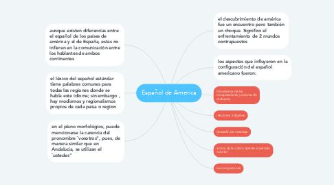 Mind Map: Español de America