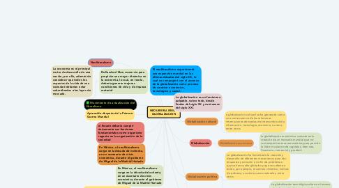 Mind Map: NEOLIBERALISMO Y GLOBALIZACION