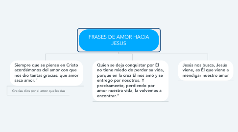 Mind Map: FRASES DE AMOR HACIA JESUS