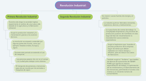 Mind Map: Revolución Industrial: