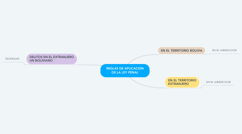 Mind Map: REGLAS DE APLICACIÓN DE LA LEY PENAL