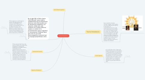 Mind Map: Teoría Corpuscular