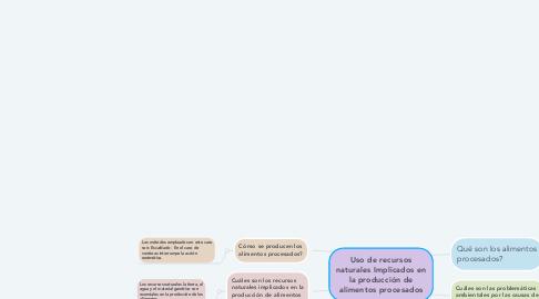 Mind Map: Uso de recursos naturales Implicados en la producción de alimentos procesados