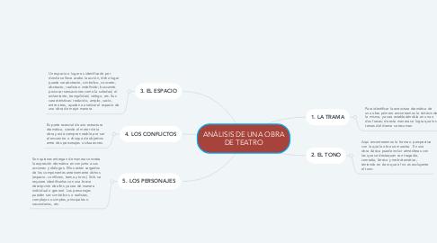 Mind Map: ANÁLISIS DE UNA OBRA DE TEATRO