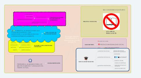 Mind Map: Tecnologías digitales, Multialfabetización y bibliotecas en la escuela del siglo XXI
