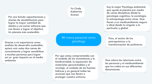 Mind Map: Mi marca personal como psicóloga