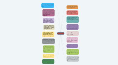 Mind Map: Como comenzó el conflicto entre israelíes y palestinos