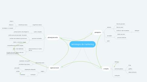 Mind Map: estrategia de marketing