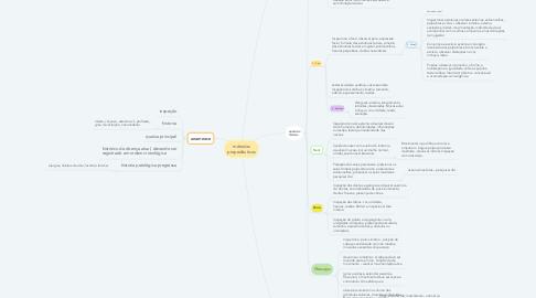 Mind Map: métodos propedêuticos
