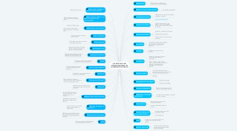 Mind Map: LEY ORGANICA DEL SISTEMA NACIONAL DE CONTRATACION PUBLICA