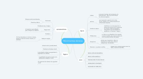 Mind Map: Movimientos obreros