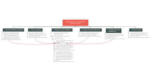 Mind Map: SUBSISTEMAS DE CABLEADO ESTRUCTURADO.