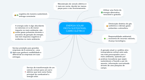 Mind Map: ENERGIA SOLAR   FROTA SUSTENTÁVEL   CARRO ELÉTRICO