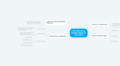 Mind Map: LOS PROCESOS  MIGRATORIOS EN  COLOMBIA