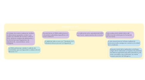 Mind Map: REPLICACION DEL ADN