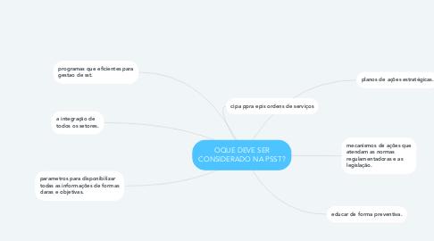 Mind Map: OQUE DEVE SER CONSIDERADO NA PSST?