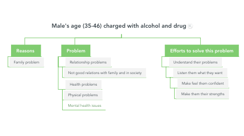 Mind Map: Male's age (35-46) charged with alcohol and drug
