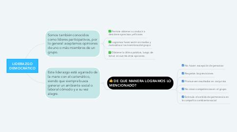 Mind Map: LIDERAZGO DEMOCRÁTICO