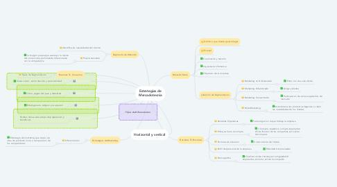 Mind Map: Estrategias de Mercadotecnia