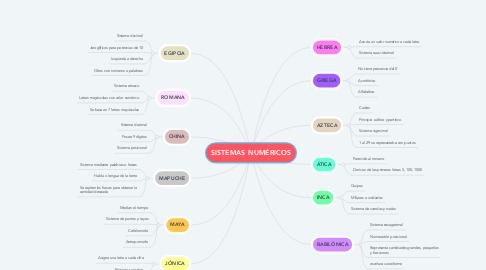 Mind Map: SISTEMAS NUMÉRICOS