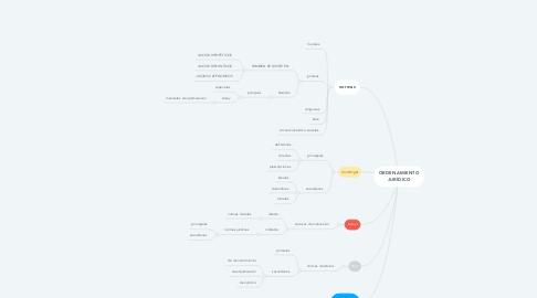 Mind Map: ORDENAMIENTO JURÍDICO