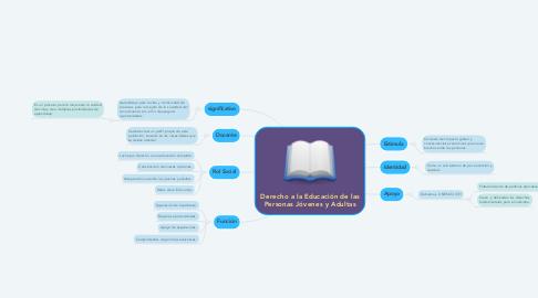 Mind Map: Derecho a la Educación de las Personas Jóvenes y Adultas