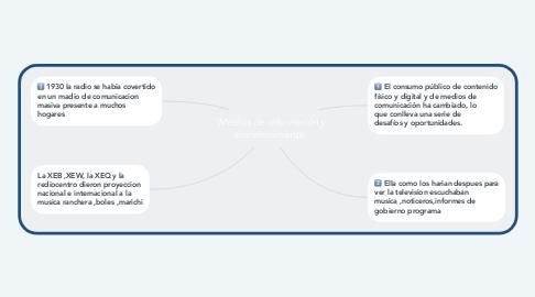 """Mind Map: """"Medios de información y entretenimiento"""