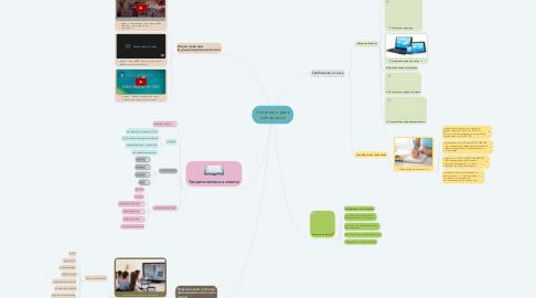 Mind Map: Значение и роль сайтов школ