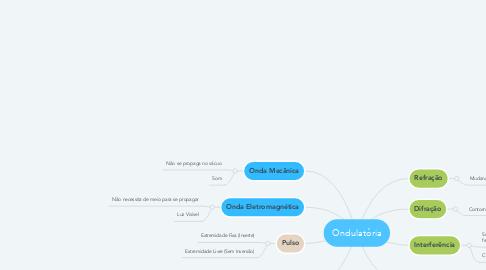 Mind Map: Ondulatória