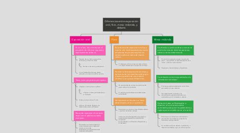 Mind Map: Diferencias entre exposición oral, foro, mesa redonda, y debate.