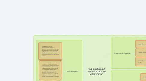 """Mind Map: """"LA CÁRCEL, LA EVOLUCIÓN Y SU ABOLICIÓN"""""""