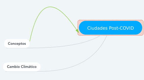 Mind Map: Ciudades Post-COVID