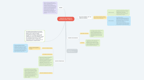 Mind Map: FUENTES DEL DERECHO INTERNACIONAL PÚBLICO
