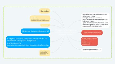 Mind Map: Unidade 1 – Concepções, conceitos, características e legislação em EaD