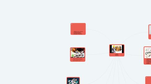 Mind Map: Imagen ocupacional / Profesional