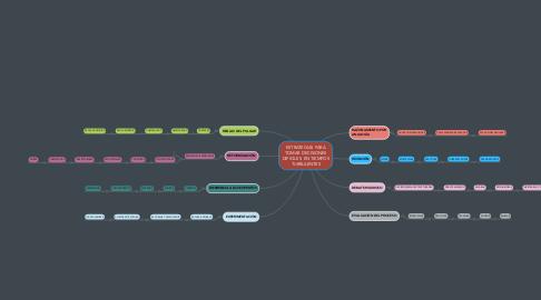 Mind Map: ESTRATEGIAS PARA TOMAR DECISIONES DIFICILES  EN TIEMPOS TURBULENTES