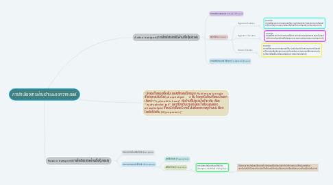Mind Map: การลำเลียงสารผ่านเข้าเเละออกจากเซลล์