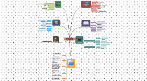 Mind Map: CREATING PERSONAL HEALTHY MEAL PLANS.