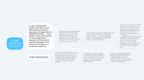 Mind Map: TEORIA COGNITIVO DE PIAGET