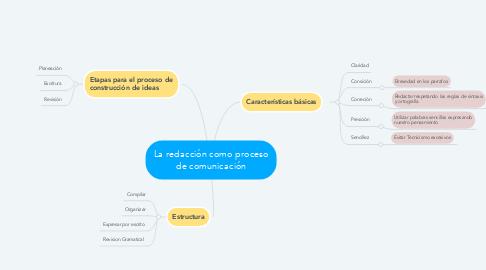 Mind Map: La redacción como proceso de comunicación