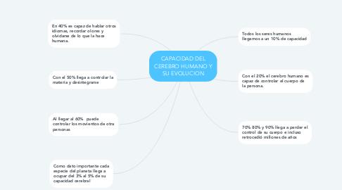 Mind Map: CAPACIDAD DEL CEREBRO HUMANO Y SU EVOLUCION