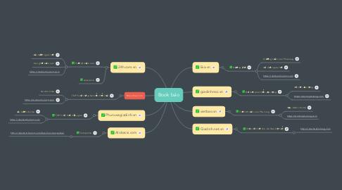 Mind Map: FAQs Bập Bênh