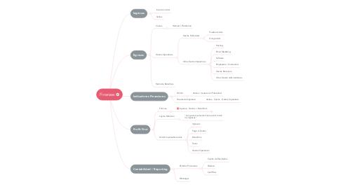 Mind Map: Finanzas