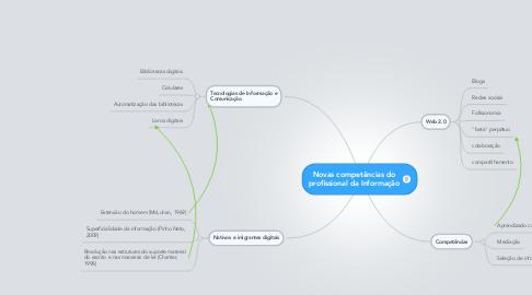 Mind Map: Novas competências do profissional da Informação