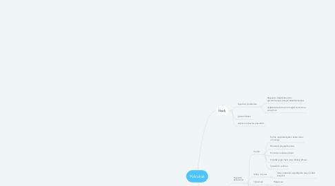 Mind Map: Yolculuk