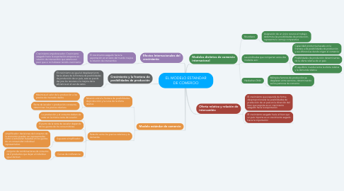 Mind Map: EL MODELO ESTANDAR DE COMERCIO